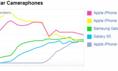 Najpopularniejszy aparat fotograficzny to iPhone.