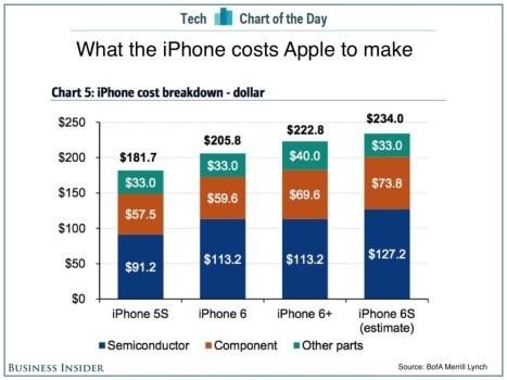 Ile kosztuje wyprodukowanie iPhone 6S