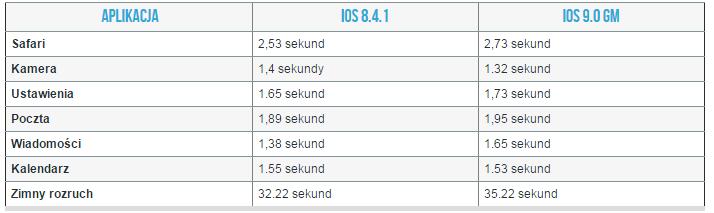 ios 8.4.1 vs ios 9gm