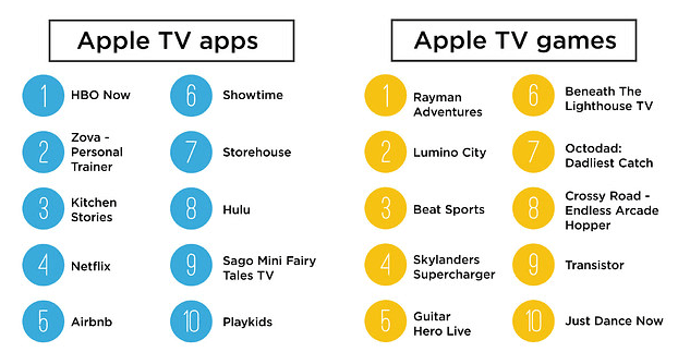 Apple_Says_These_Are_The_Best_Apple_TV_Apps_Of_2015_-_BuzzFeed_News