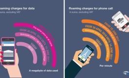 Od 30 kwietnia tańsze połączenia w roamingu na terenie UE!